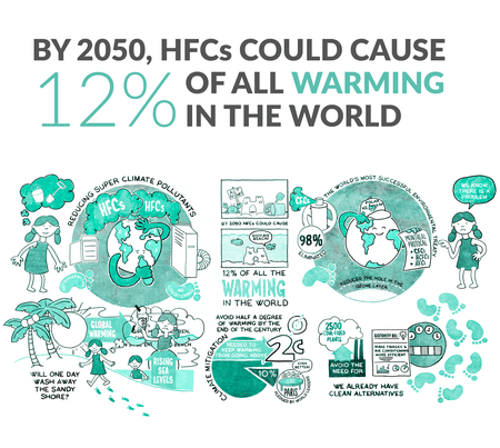 PHASING DOWN HFCs