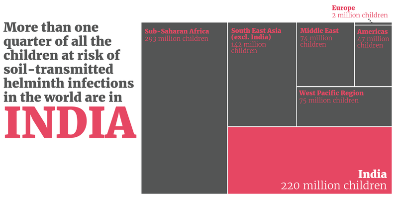More than one quarter of all the children in the world with worm infections live in India